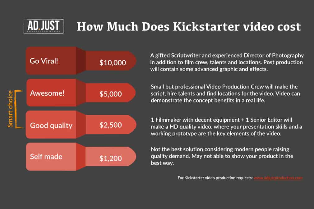How much kickstarter video cost in production infograpgic